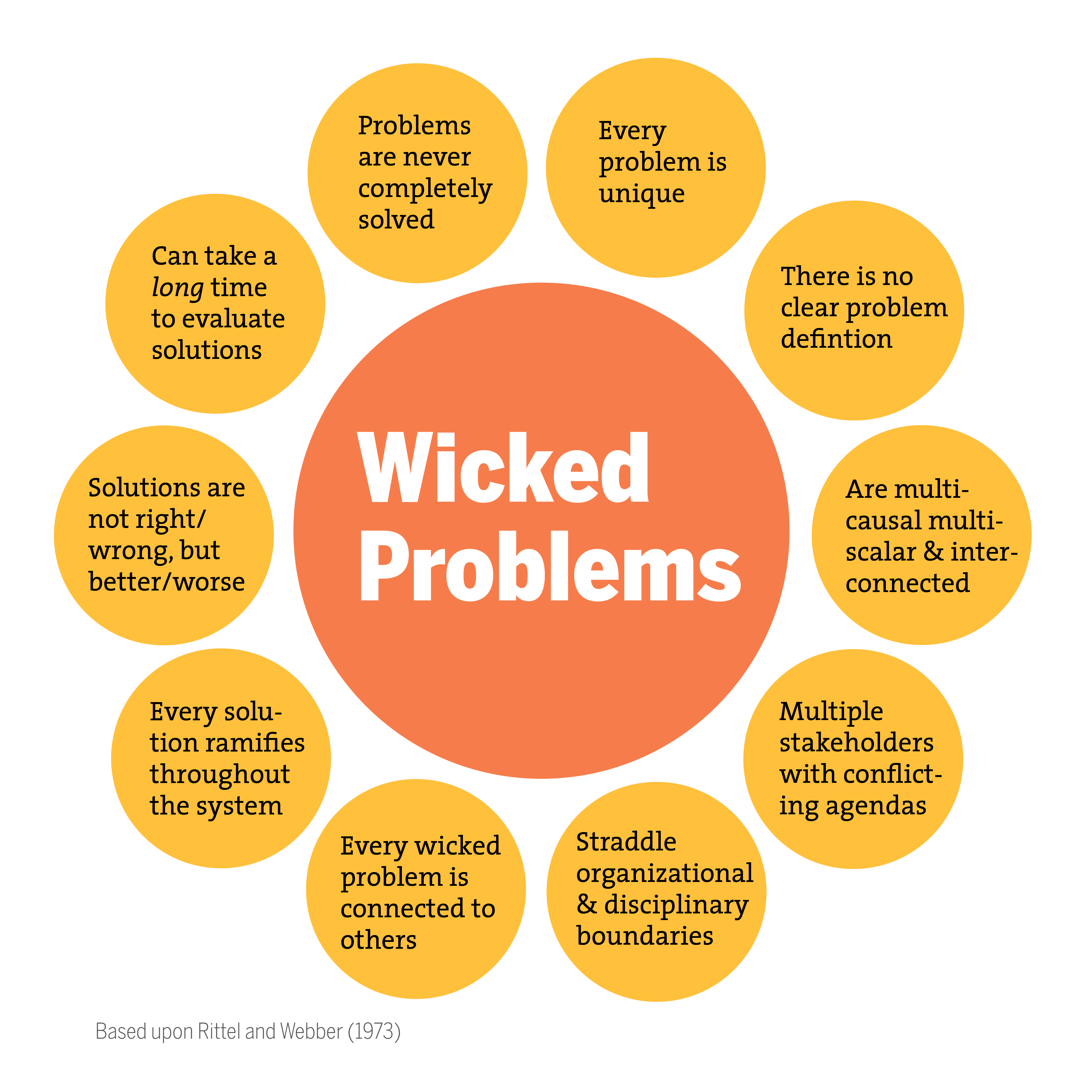 Wicked Problems In Design Thinking Pdf