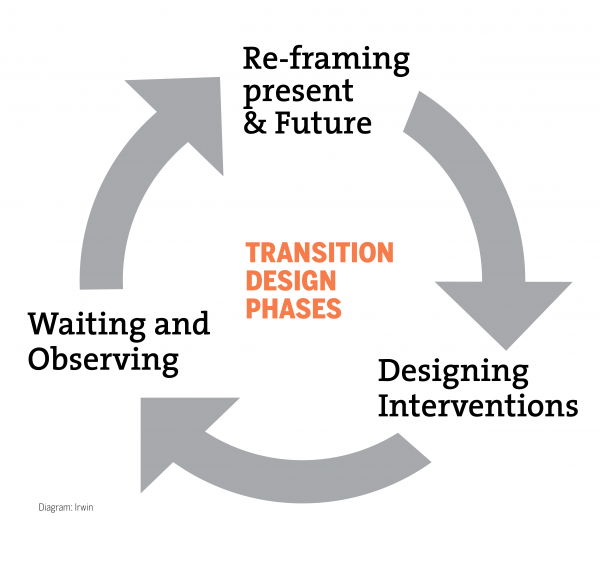 Transition Design Phases